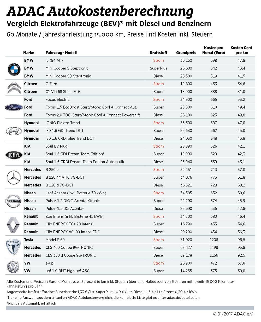 ADAC Autokostenvergleich 2017 Benziner Diesel Elektroautos