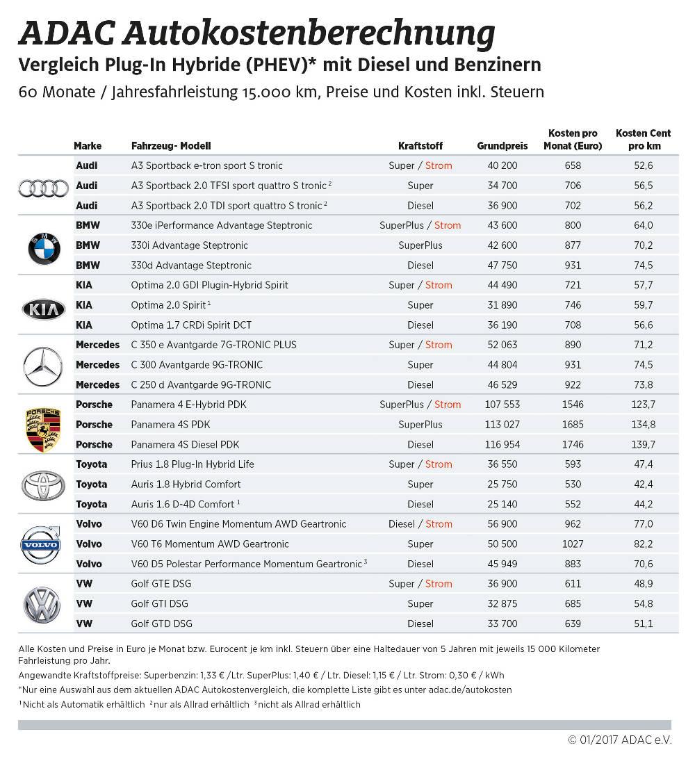 ADAC Autokostenvergleich 2017 Benziner Diesel Plug-in-Hybridautos