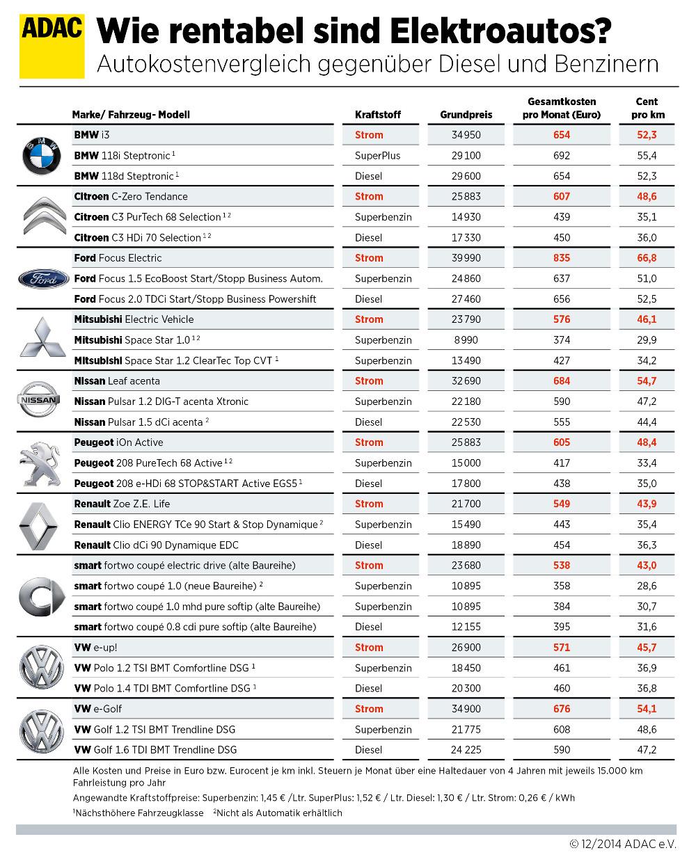 ADAC Elektroauto Kostenvergleich 2015