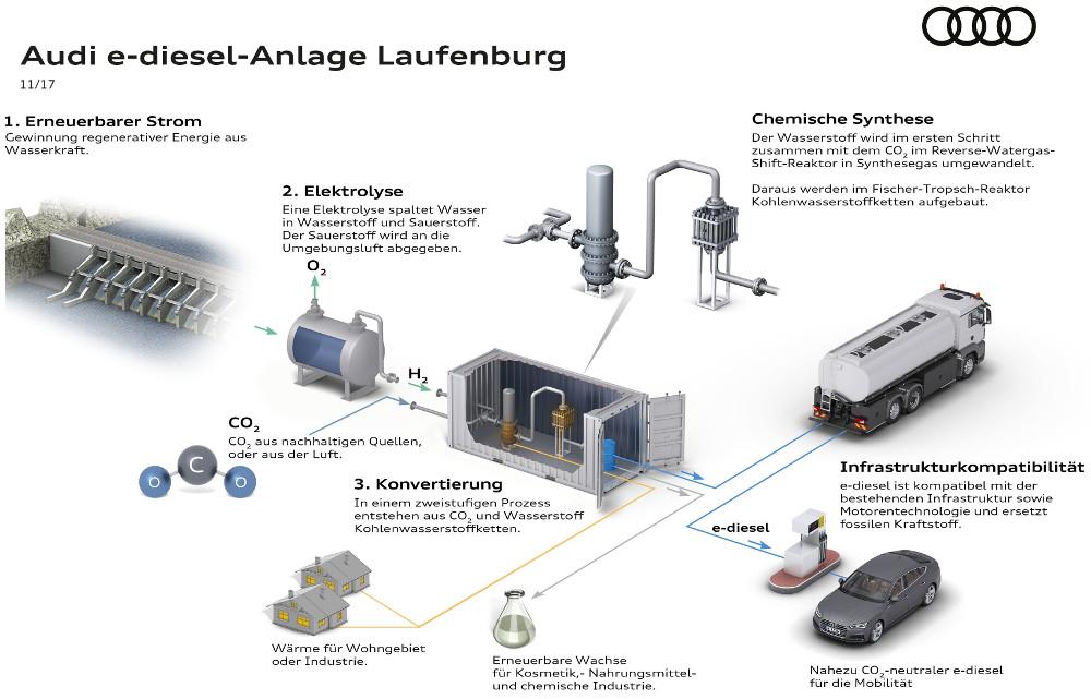 Audi Pilotanlage für e-diesel in Laufenburg