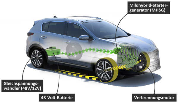Kia EcoDynamic+ 48-Volt-Mildhybrid-Diesel