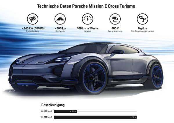 Porsche Mission E Cross Turismo 2018 Infografik Technik