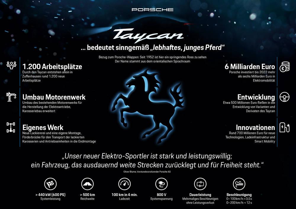 Porsche Taycan 2019 Infografik