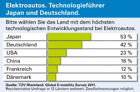 Länder-Ranking Elektroautos