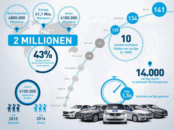 car2go Carsharing 2 Millionen Kunden 2016
